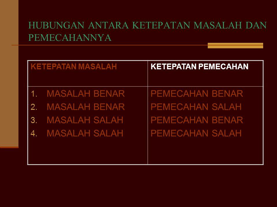 HUBUNGAN ANTARA KETEPATAN MASALAH DAN PEMECAHANNYA KETEPATAN MASALAHKETEPATAN PEMECAHAN 1. MASALAH BENAR 2. MASALAH BENAR 3. MASALAH SALAH 4. MASALAH