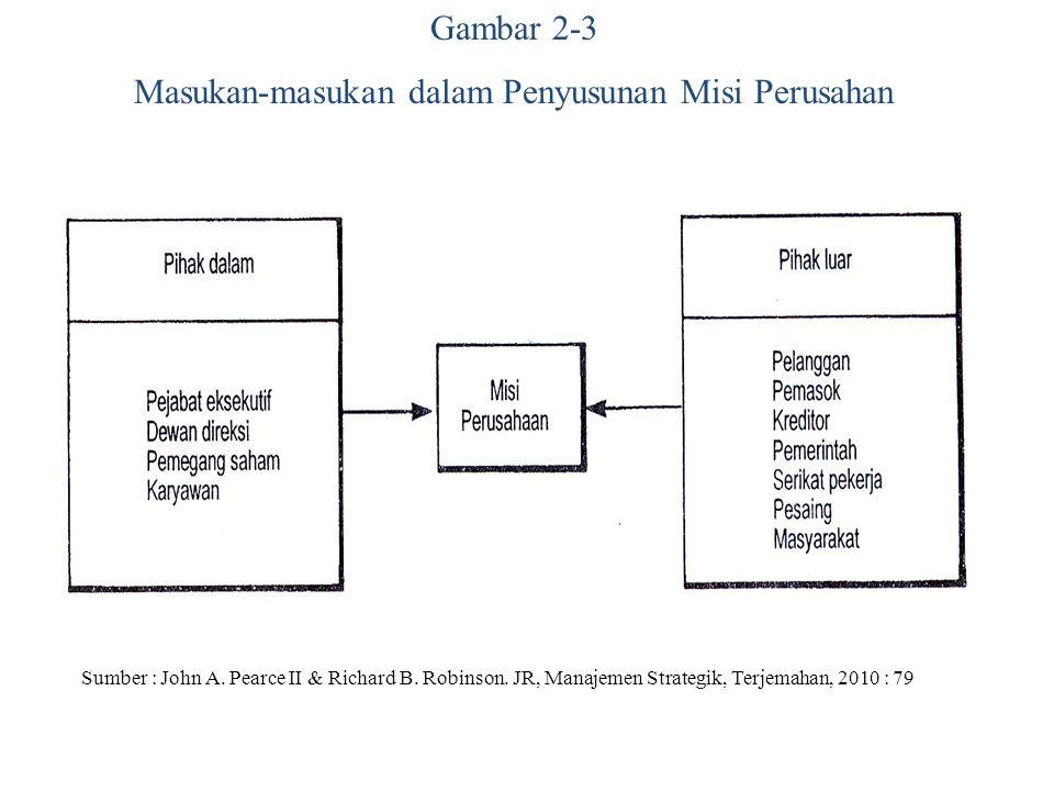 Gambar 2-3 Masukan-masukan dalam Penyusunan Misi Perusahan Sumber : John A. Pearce II & Richard B. Robinson. JR, Manajemen Strategik, Terjemahan, 2010