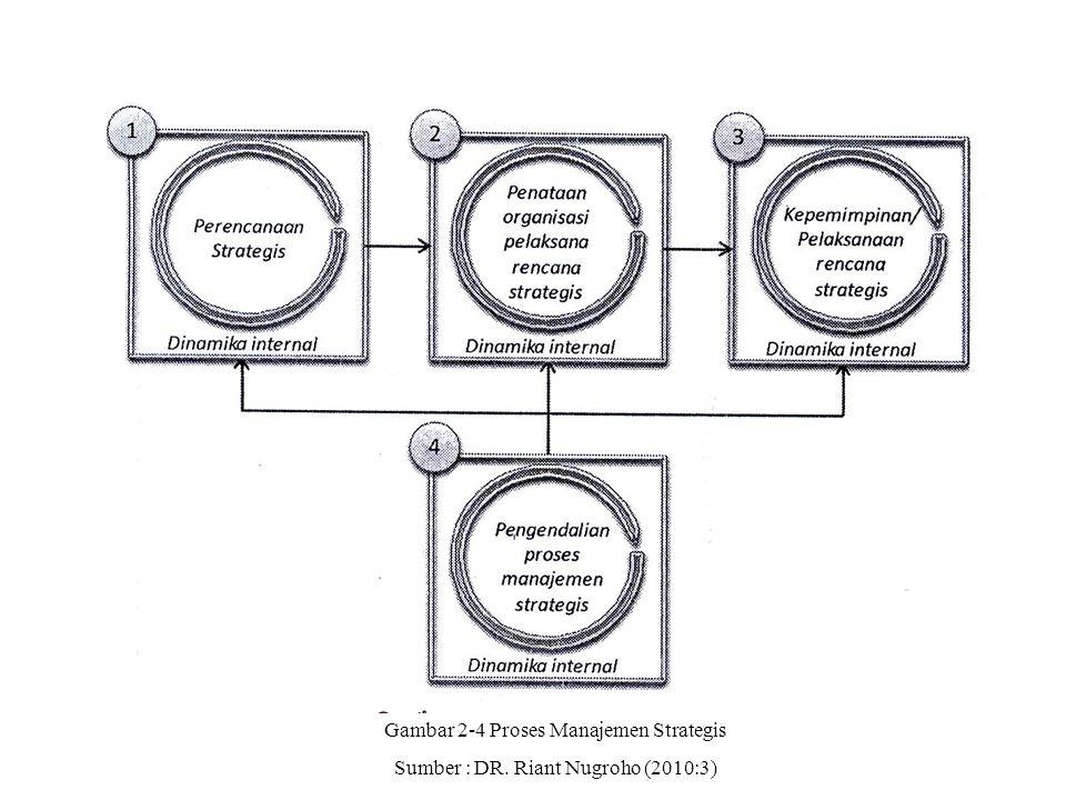 Gambar 2-4 Proses Manajemen Strategis Sumber : DR. Riant Nugroho (2010:3)