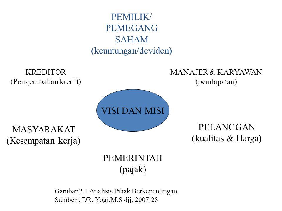 Gambar 2.1 Analisis Pihak Berkepentingan Sumber : DR. Yogi,M.S djj, 2007:28 VISI DAN MISI MANAJER & KARYAWAN (pendapatan) PEMERINTAH (pajak) PELANGGAN