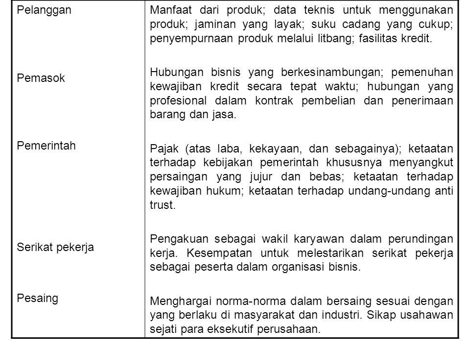 Masyarakat lokal Mayarakat umum Penyediaan kesempatan kerja yang produktif dan sehat.