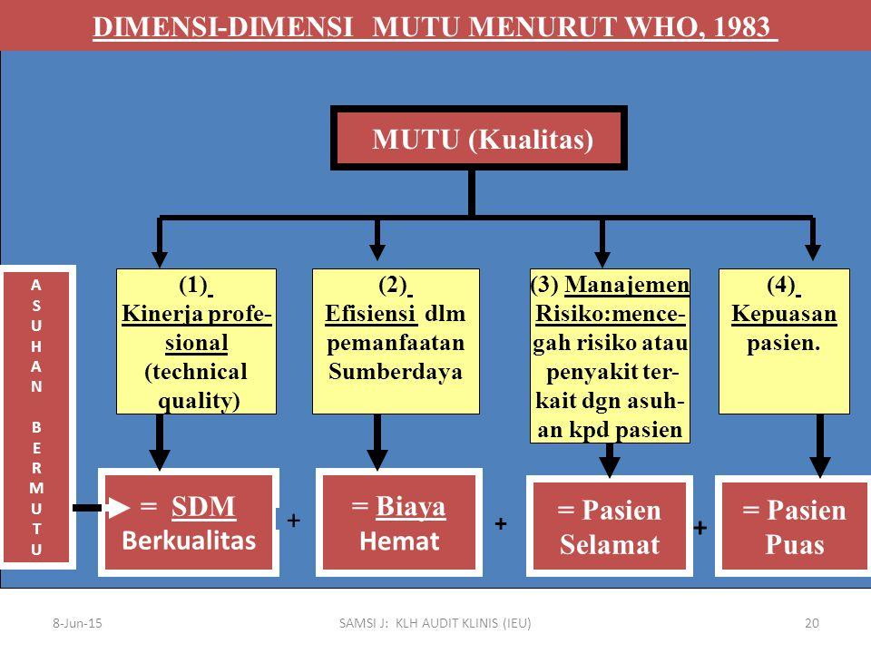 8-Jun-15SAMSI J: KLH AUDIT KLINIS (IEU)20 DIMENSI-DIMENSI MUTU MENURUT WHO, 1983 MUTU (Kualitas) (1) Kinerja profe- sional (technical quality) (2) Efi