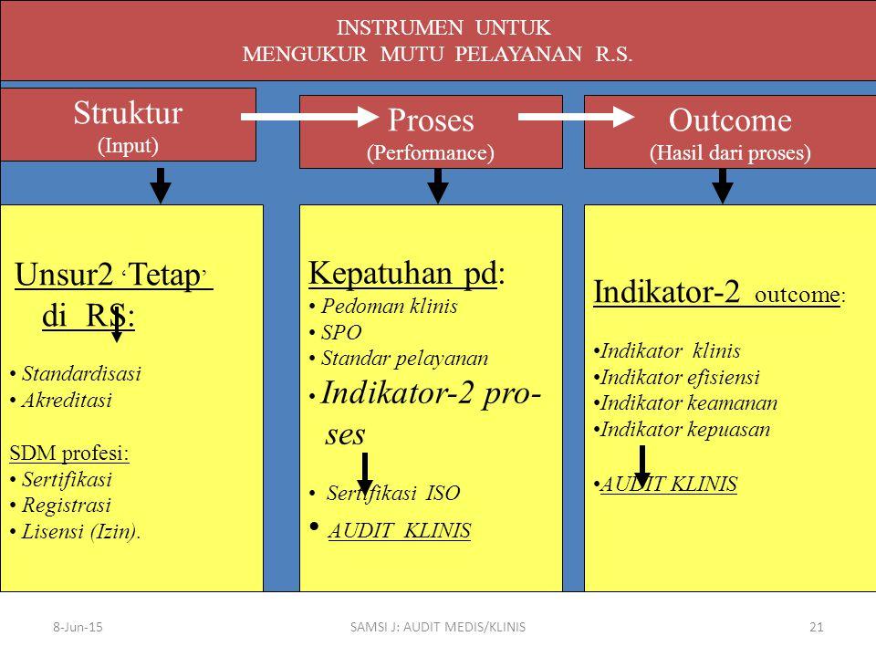 8-Jun-15SAMSI J: AUDIT MEDIS/KLINIS21 INSTRUMEN UNTUK MENGUKUR MUTU PELAYANAN R.S. Struktur (Input) Proses (Performance) Outcome (Hasil dari proses) U
