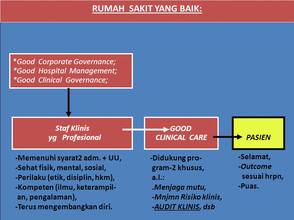MANFAAT AUDIT MEDIS / KLINIS Manfaat umum; meningkatkan mutu asuhan pasien, Manfaat Secara kasuistik ; mengidentifikasikan kekurangan dalam asuhan klinis pada sarana kesehatan  diperbaiki / disempurnakan.