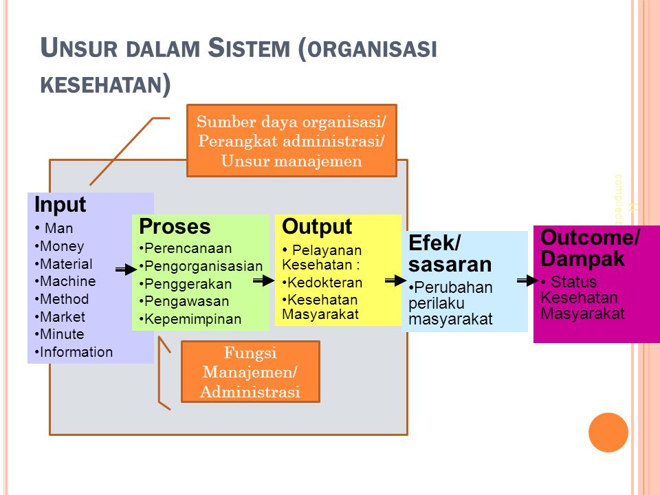 U NSUR DALAM S ISTEM ( ORGANISASI KESEHATAN ) 11 compiled by idyst Input Man Money Material Machine Method Market Minute Information Proses Perencanaa