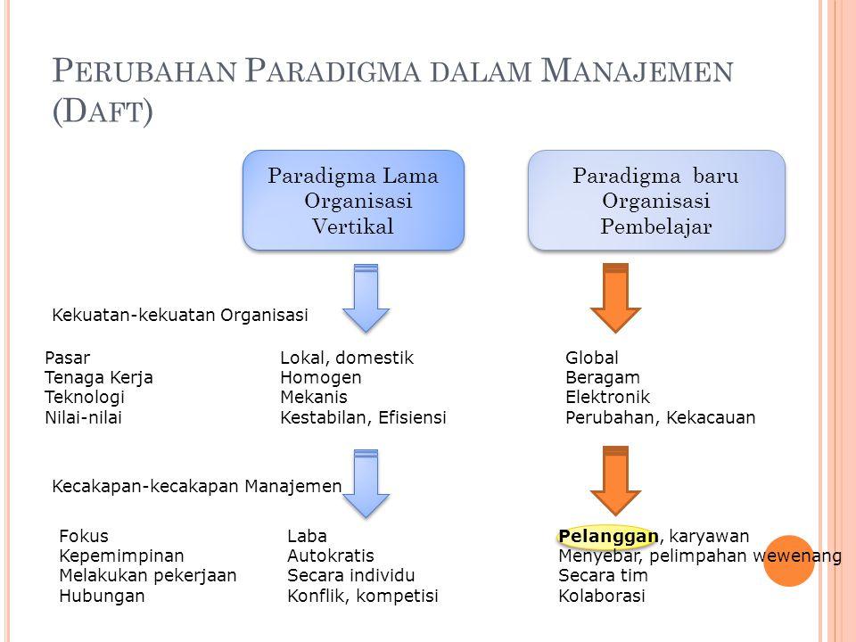 P ERUBAHAN P ARADIGMA DALAM M ANAJEMEN (D AFT ) Paradigma Lama Organisasi Vertikal Paradigma Lama Organisasi Vertikal Paradigma baru Organisasi Pembel
