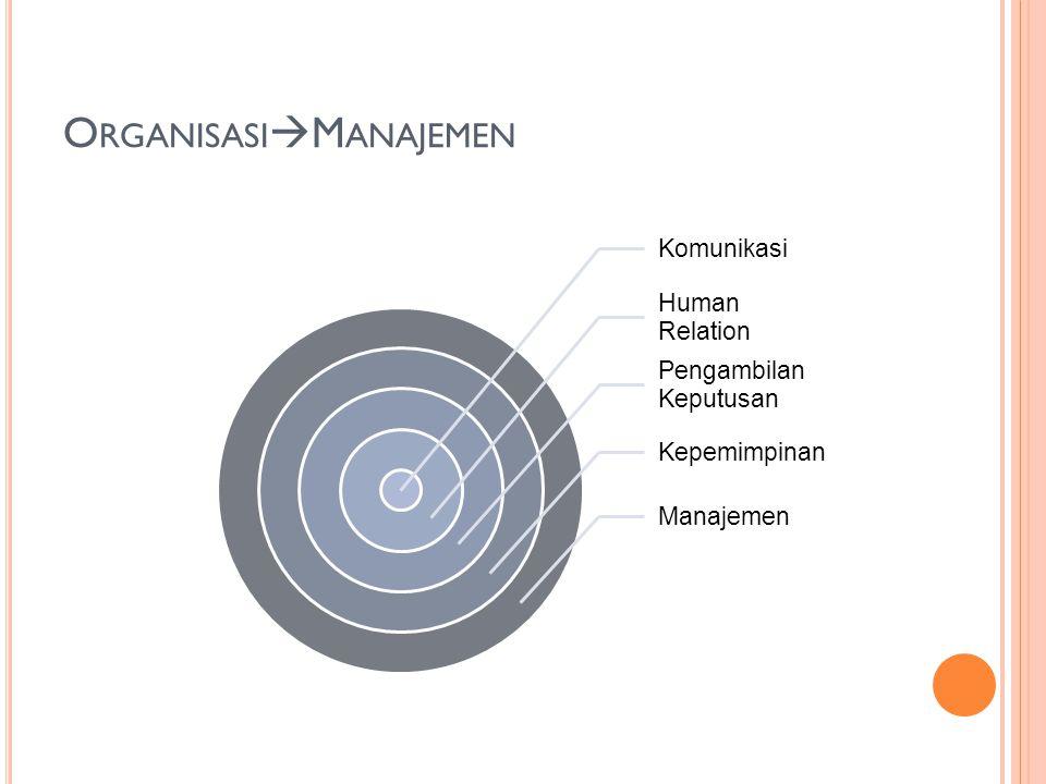Komunikasi Human Relation Pengambilan Keputusan Kepemimpinan Manajemen O RGANISASI  M ANAJEMEN