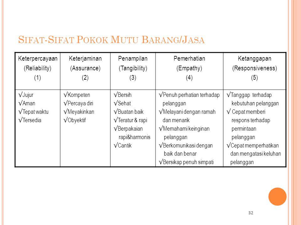 S IFAT -S IFAT P OKOK M UTU B ARANG /J ASA Keterpercayaan (Reliability) (1) Keterjaminan (Assurance) (2) Penampilan (Tangibility) (3) Pemerhatian (Emp