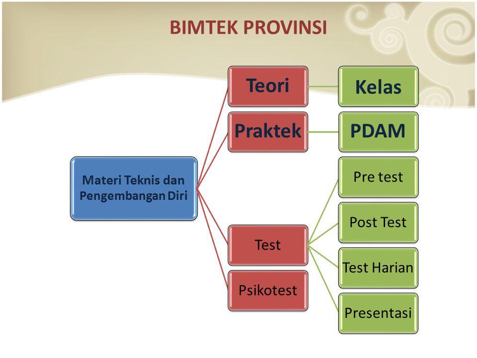 BIMTEK PROVINSI Materi Teknis dan Pengembangan Dir i Teori Kelas PraktekPDAM Test Pre test Post Test Test HarianPresentasi Psikotest