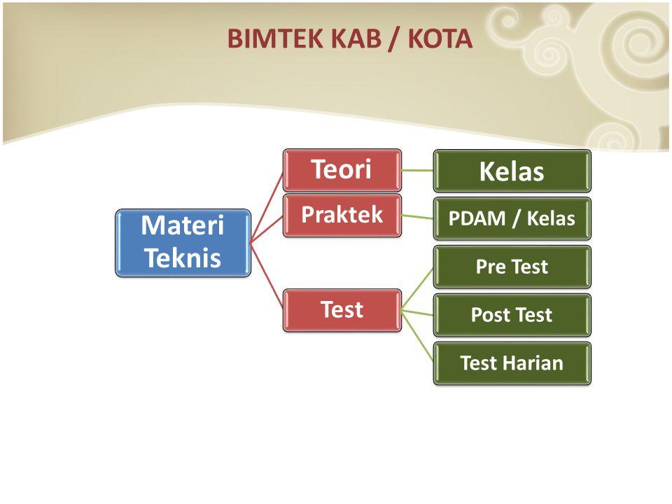 Materi Teknis Teori Kelas Praktek PDAM / Kelas Test Pre TestPost TestTest Harian BIMTEK KAB / KOTA