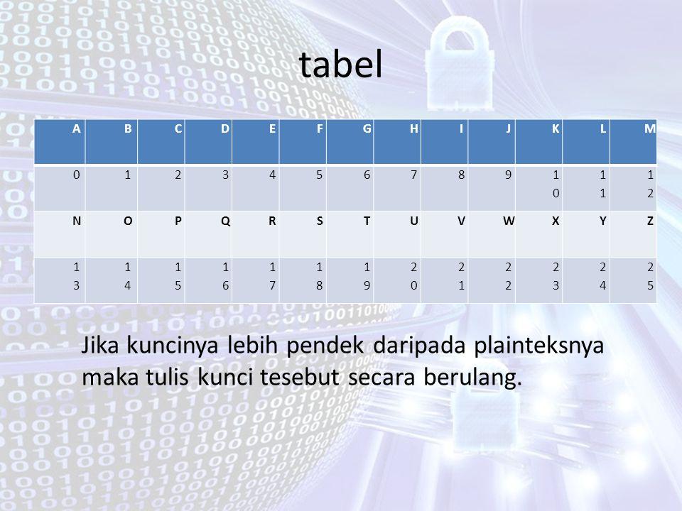 tabel ABCDEFGHIJKLM 0123456789 10101 1212 NOPQRSTUVWXYZ 1313 1414 1515 1616 1717 1818 1919 2020 21212 2323 2424 2525 Jika kuncinya lebih pendek daripa