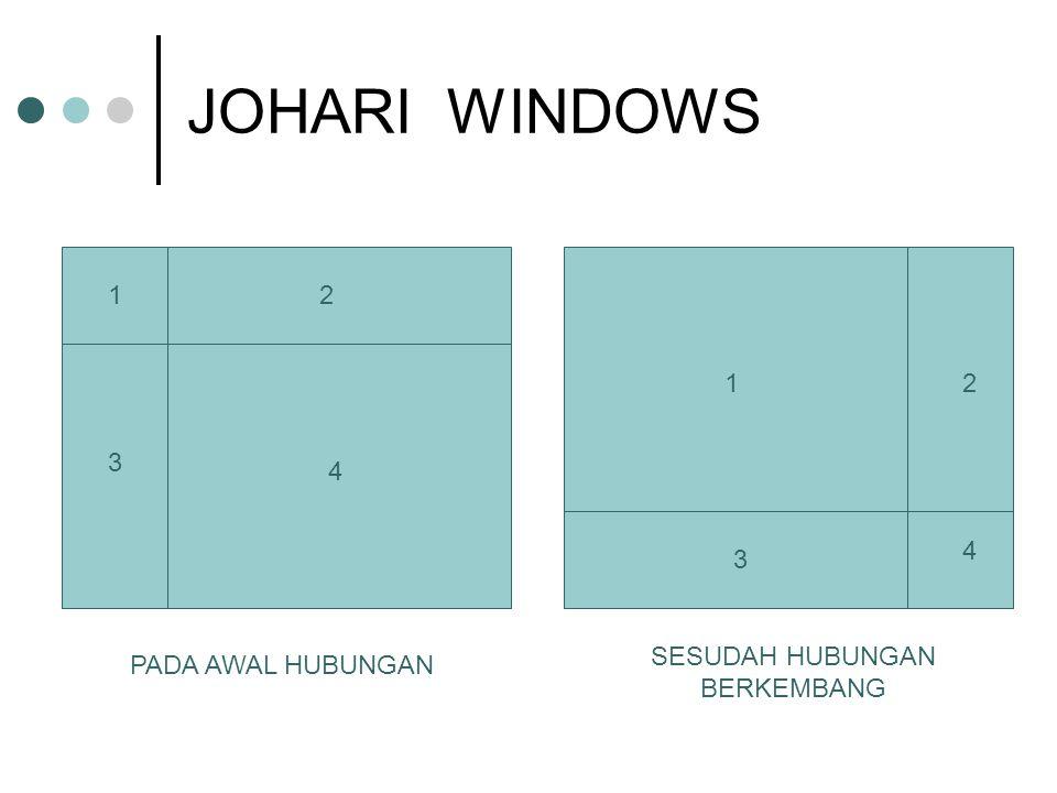 JOHARI WINDOWS 1 1 2 2 3 3 4 4 PADA AWAL HUBUNGAN SESUDAH HUBUNGAN BERKEMBANG