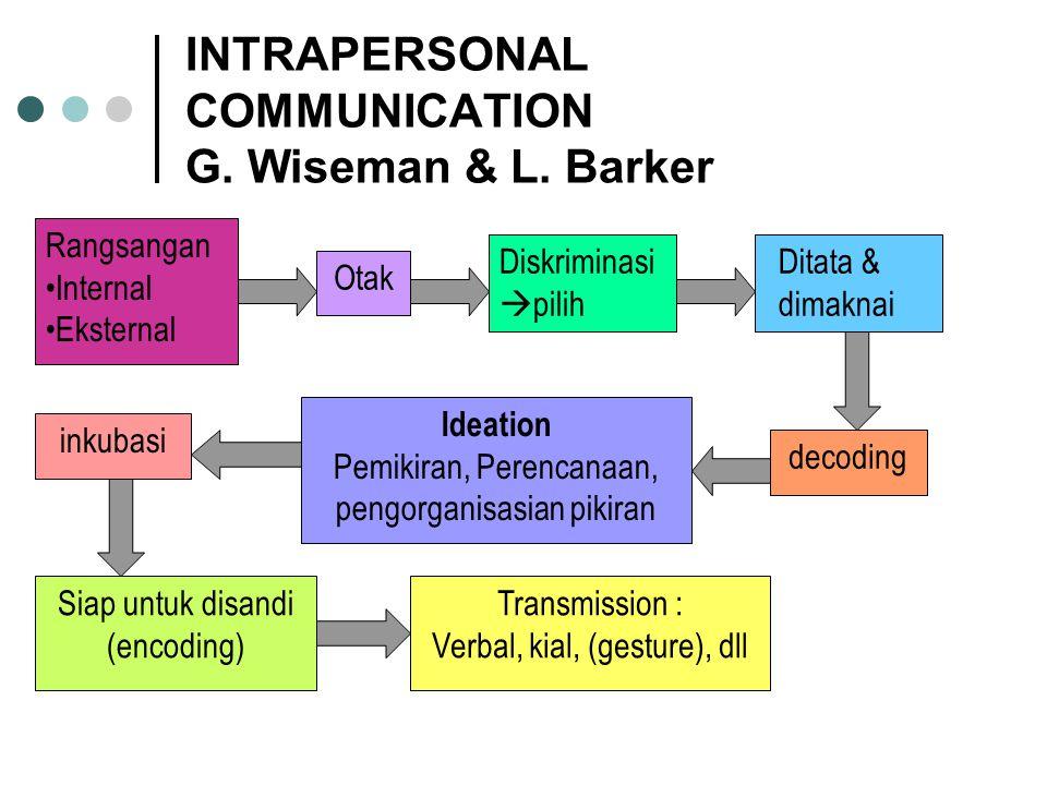 INTRAPERSONAL COMMUNICATION G.Wiseman & L.