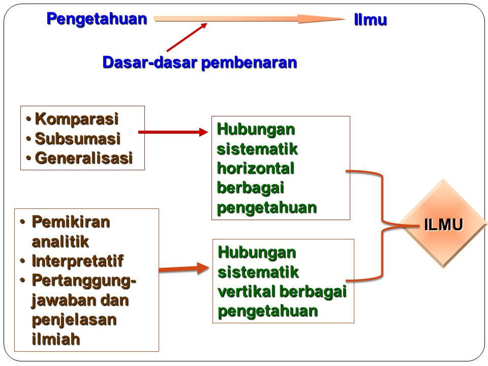 Indegenous knowledge/local knowledge pemberantasan hama kupu-kupu penggerek batang yg menjadi sumber ilmu