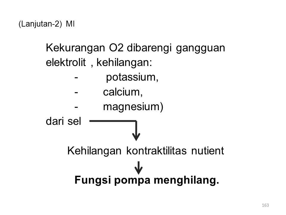 (Lanjutan-2) MI Kekurangan O2 dibarengi gangguan elektrolit, kehilangan: - potassium, -calcium, -magnesium) dari sel Kehilangan kontraktilitas nutient Fungsi pompa menghilang.