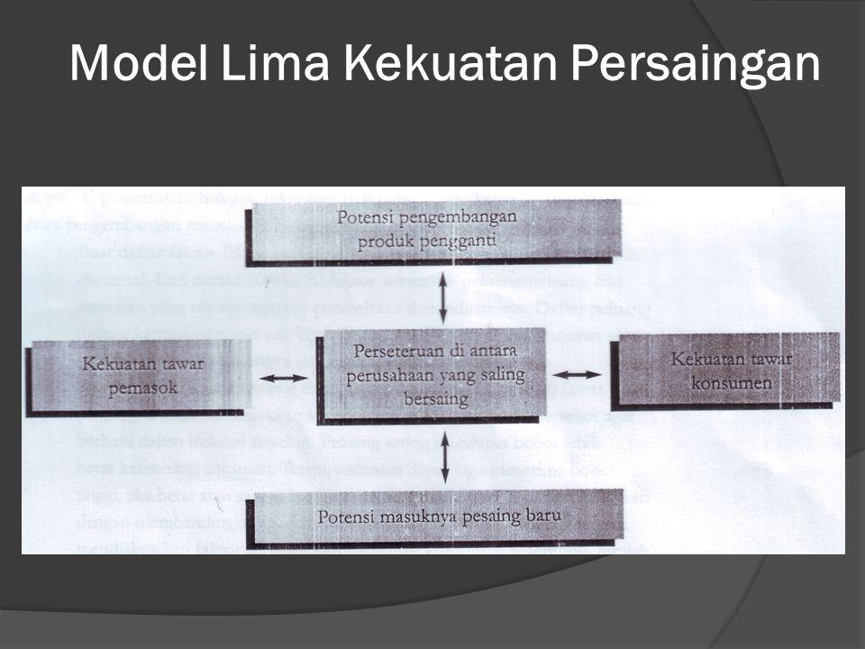 Model Lima Kekuatan Persaingan