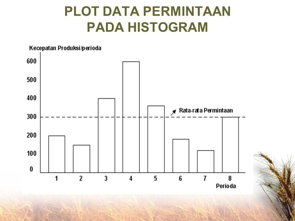 PLOT DATA PERMINTAAN PADA HISTOGRAM