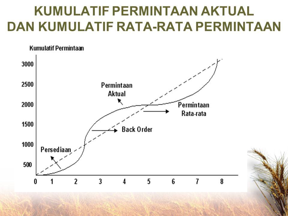 KUMULATIF PERMINTAAN AKTUAL DAN KUMULATIF RATA-RATA PERMINTAAN