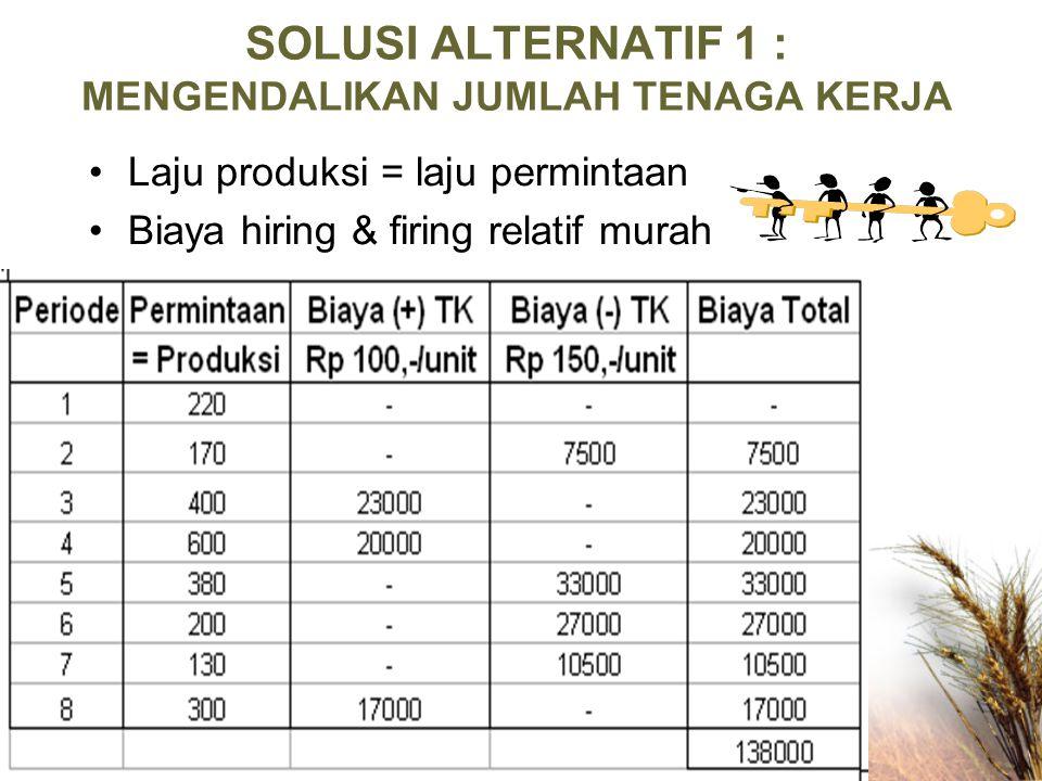 SOLUSI ALTERNATIF 1 : MENGENDALIKAN JUMLAH TENAGA KERJA Laju produksi = laju permintaan Biaya hiring & firing relatif murah