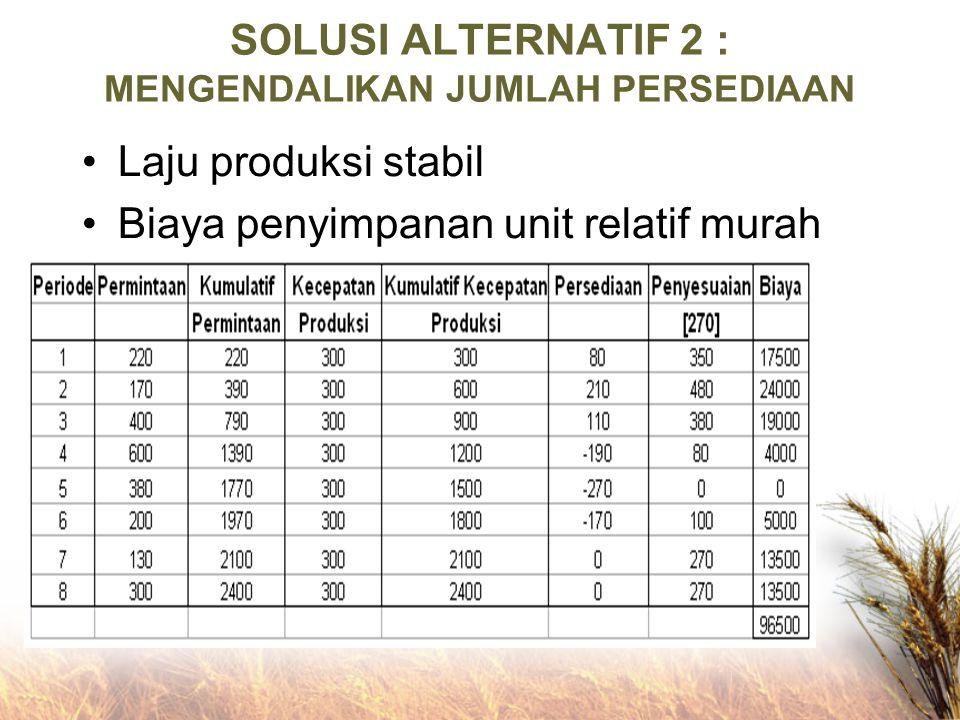 SOLUSI ALTERNATIF 2 : MENGENDALIKAN JUMLAH PERSEDIAAN Laju produksi stabil Biaya penyimpanan unit relatif murah