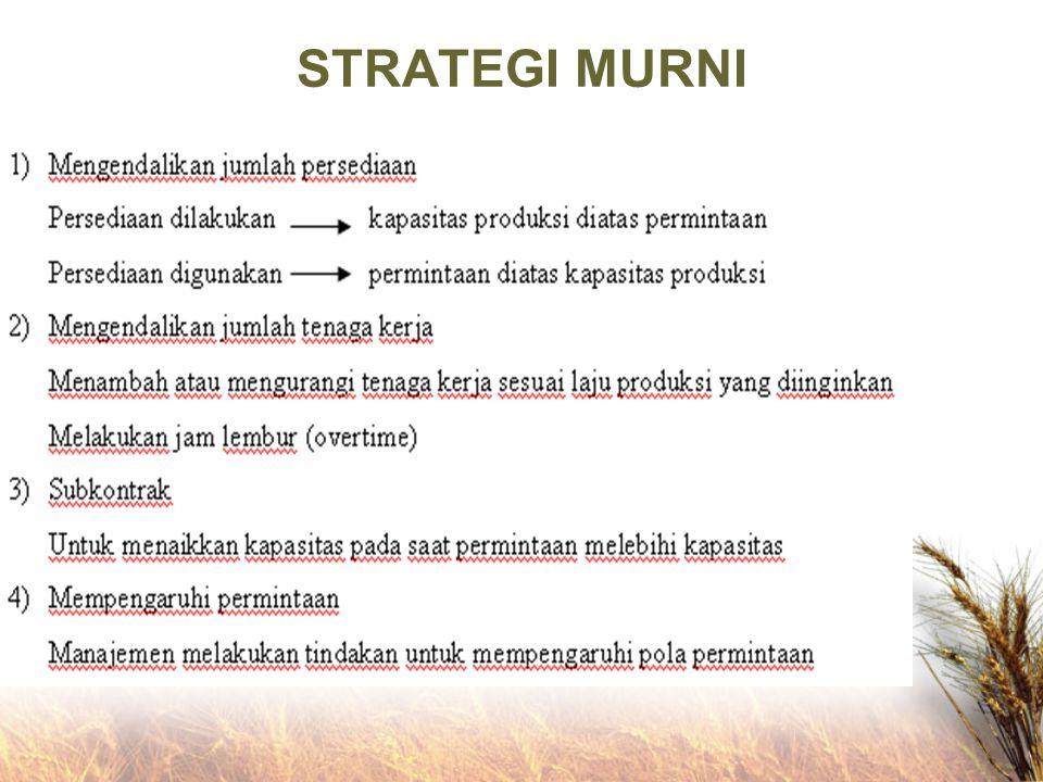 METODA GRAFIS ATAU TABULAR Sederhana dan mudah Menggunakan trial & error terhadap beberapa variabel untuk mencari strategi terbaik