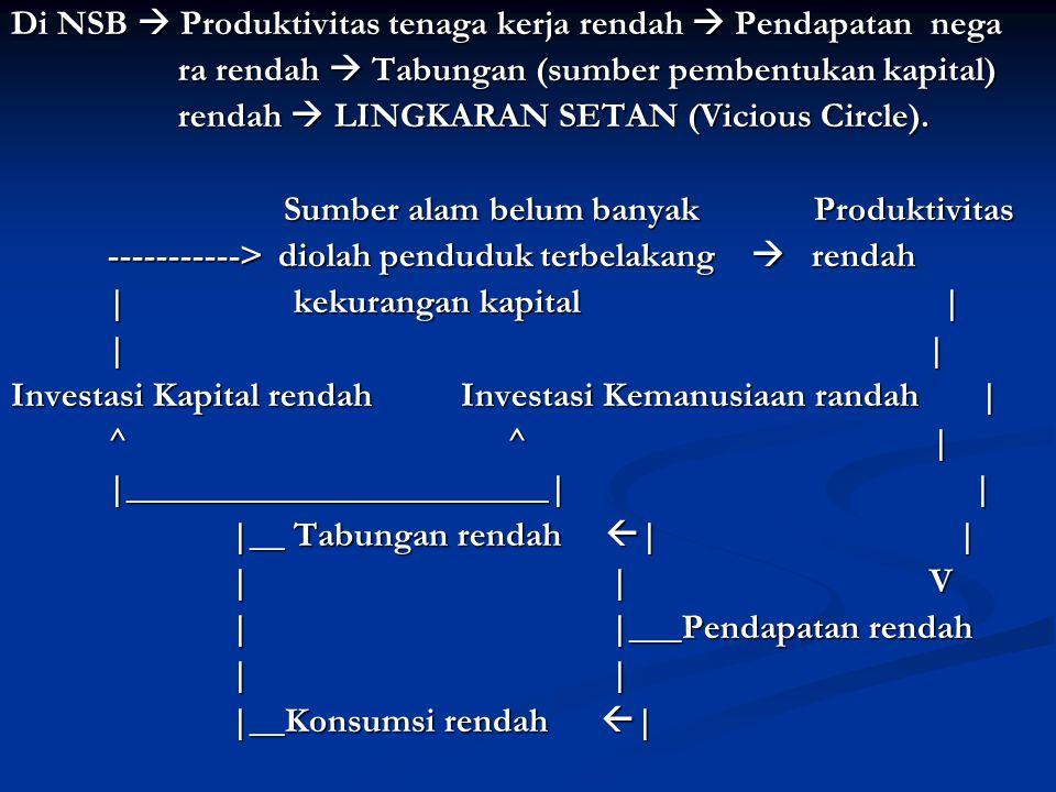 Di NSB  Produktivitas tenaga kerja rendah  Pendapatan nega ra rendah  Tabungan (sumber pembentukan kapital) ra rendah  Tabungan (sumber pembentukan kapital) rendah  LINGKARAN SETAN (Vicious Circle).