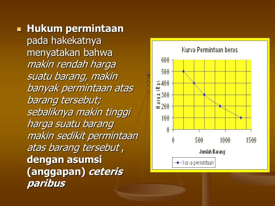 Hukum permintaan pada hakekatnya menyatakan bahwa makin rendah harga suatu barang, makin banyak permintaan atas barang tersebut; sebaliknya makin ting