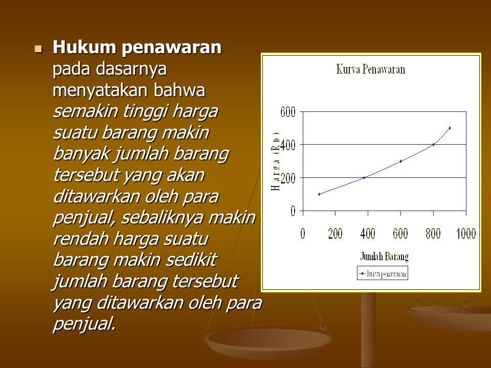 Hukum penawaran pada dasarnya menyatakan bahwa semakin tinggi harga suatu barang makin banyak jumlah barang tersebut yang akan ditawarkan oleh para pe