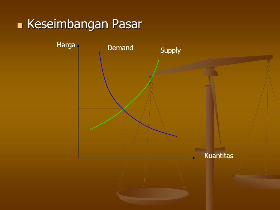 Keseimbangan Pasar Keseimbangan Pasar Harga Kuantitas Demand Supply