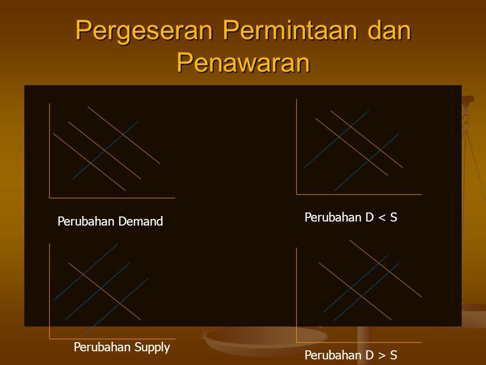 Pergeseran Permintaan dan Penawaran Perubahan Demand Perubahan D < S Perubahan Supply Perubahan D > S