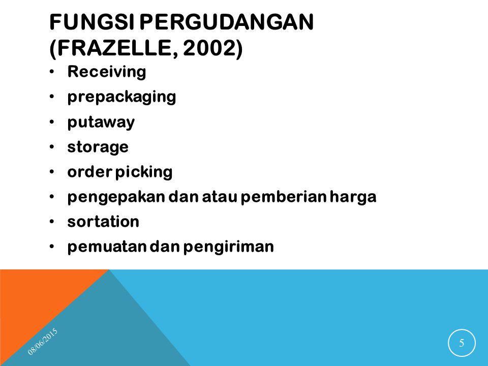 FUNGSI PERGUDANGAN (FRAZELLE, 2002) Receiving prepackaging putaway storage order picking pengepakan dan atau pemberian harga sortation pemuatan dan pe