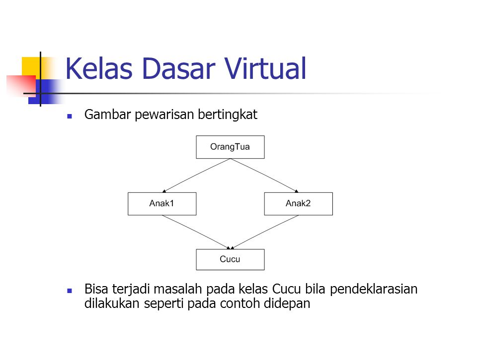 Kelas Dasar Virtual Gambar pewarisan bertingkat Bisa terjadi masalah pada kelas Cucu bila pendeklarasian dilakukan seperti pada contoh didepan