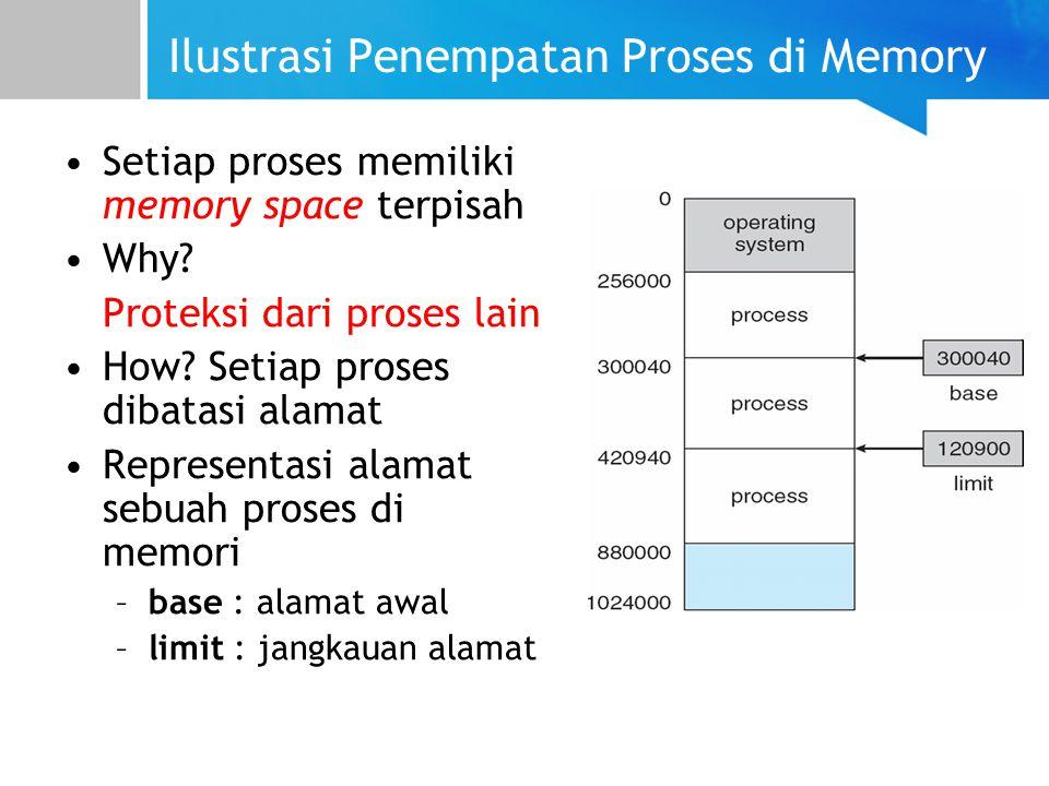 Ilustrasi Penempatan Proses di Memory Setiap proses memiliki memory space terpisah Why.