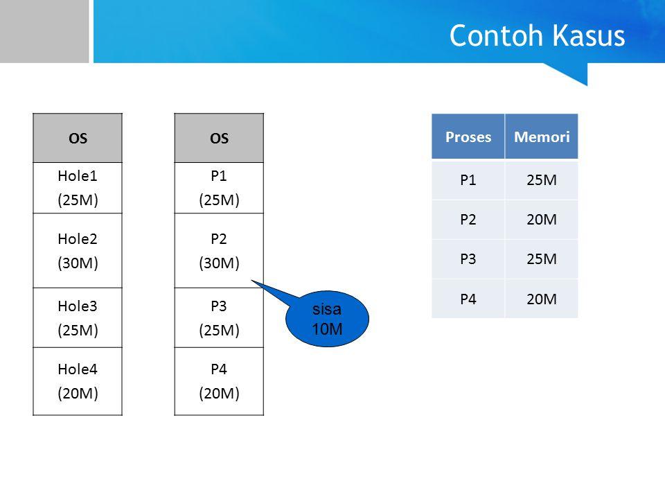 Contoh Kasus ProsesMemori P125M P220M P325M P420M OS Hole1 (25M) Hole2 (30M) Hole3 (25M) Hole4 (20M) OS P1 (25M) P2 (30M) P3 (25M) P4 (20M) sisa 10M