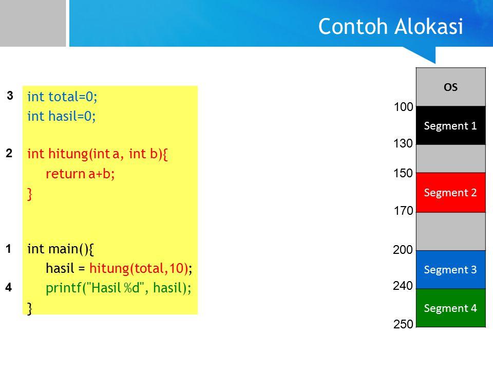 Contoh Alokasi int total=0; int hasil=0; int hitung(int a, int b){ return a+b; } int main(){ hasil = hitung(total,10); printf( Hasil %d , hasil); } 1 2 3 4 OS Segment 1 Segment 2 Segment 3 Segment 4 100 130 150 170 200 240 250