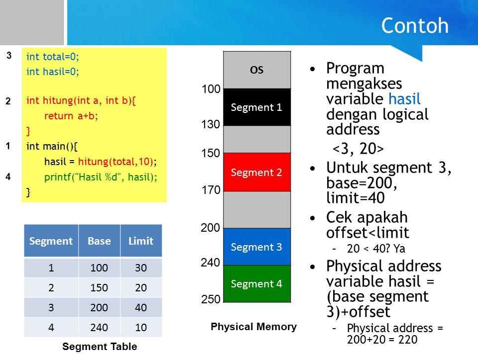 Contoh int total=0; int hasil=0; int hitung(int a, int b){ return a+b; } int main(){ hasil = hitung(total,10); printf( Hasil %d , hasil); } 1 2 3 4 OS Segment 1 Segment 2 Segment 3 Segment 4 100 130 150 170 200 240 250 SegmentBaseLimit 110030 215020 320040 424010 Program mengakses variable hasil dengan logical address Untuk segment 3, base=200, limit=40 Cek apakah offset<limit –20 < 40.