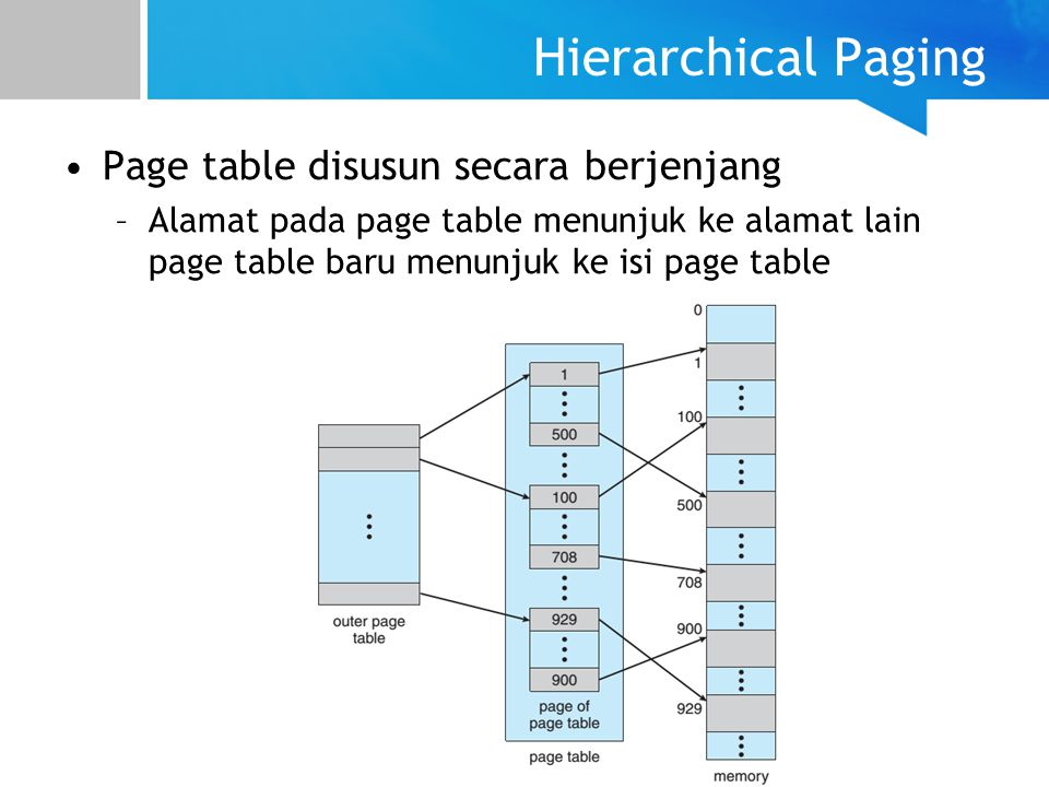 Hierarchical Paging Page table disusun secara berjenjang –Alamat pada page table menunjuk ke alamat lain page table baru menunjuk ke isi page table