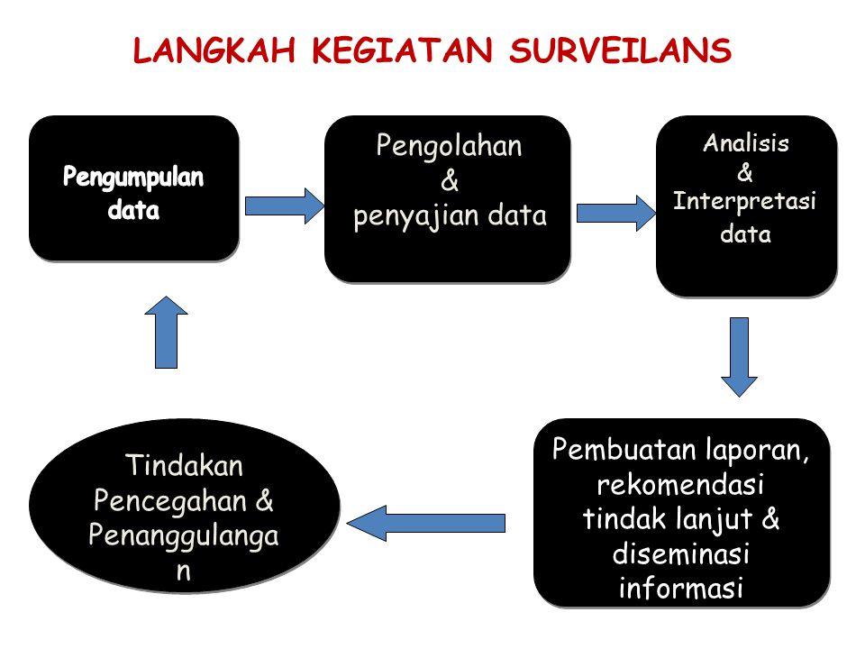 LANGKAH KEGIATAN SURVEILANS Pengolahan & penyajian data Pengolahan & penyajian data Analisis & Interpretasi data Analisis & Interpretasi data Pembuata