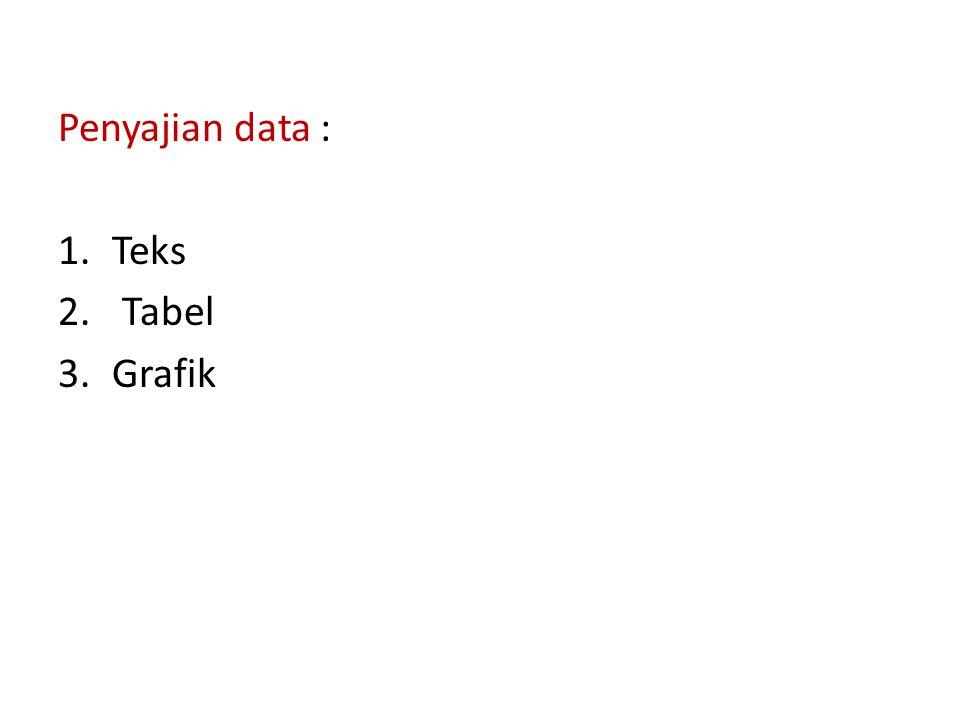 Penyajian data : 1.Teks 2. Tabel 3.Grafik