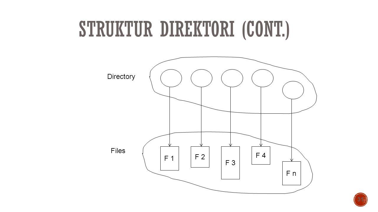 STRUKTUR DIREKTORI (CONT.) 31 F 1 F 2 F 3 F 4 F n Directory Files