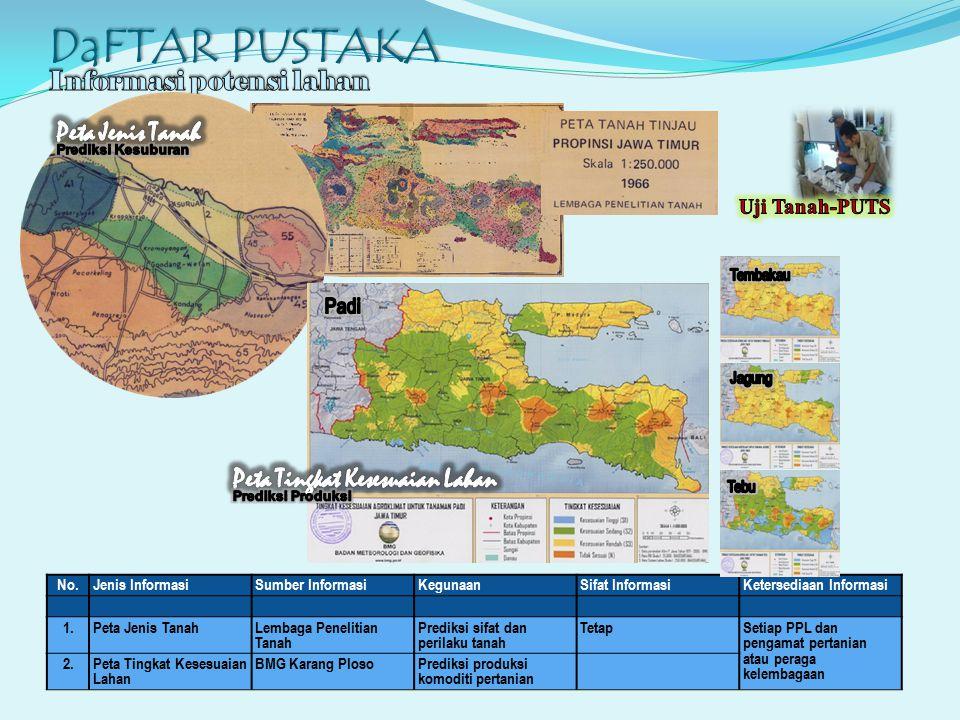 DaFTAR PUSTAKA No.Jenis InformasiSumber InformasiKegunaanSifat InformasiKetersediaan Informasi 1.Peta Jenis TanahLembaga Penelitian Tanah Prediksi sif