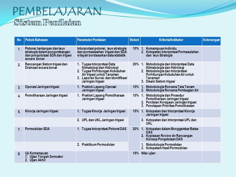 PEMBELAJARAN NoPokok BahasanParameter PenilaianBobotKriteria/IndikatorKeterangan 1. Potensi, tantangan dan isue strategis dalam pengembangan dan penge