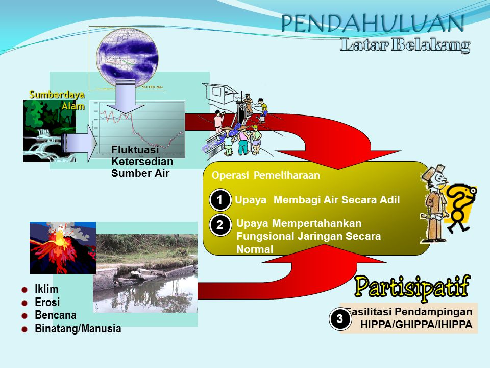 PENDAHULUAN Operasi Pemeliharaan Upaya Membagi Air Secara Adil Upaya Mempertahankan Fungsional Jaringan Secara Normal 21 Fasilitasi Pendampingan HIPPA