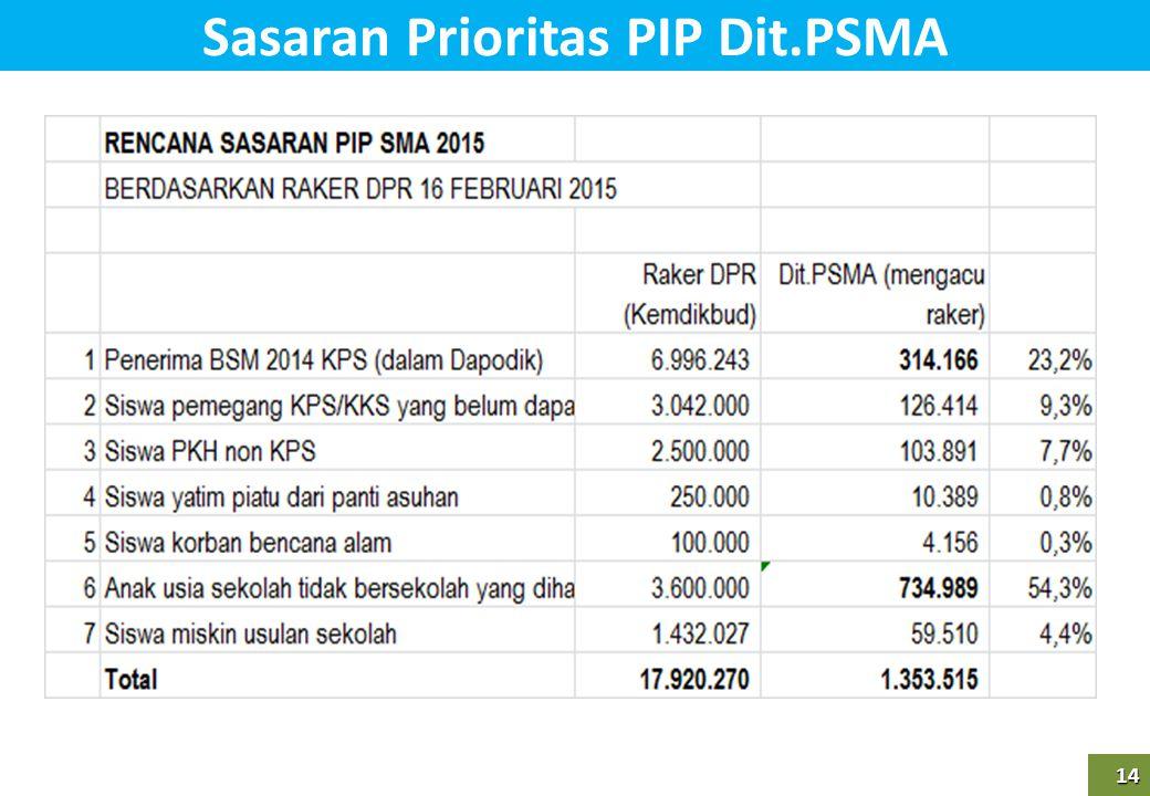 14 14 Sasaran Prioritas PIP Dit.PSMA