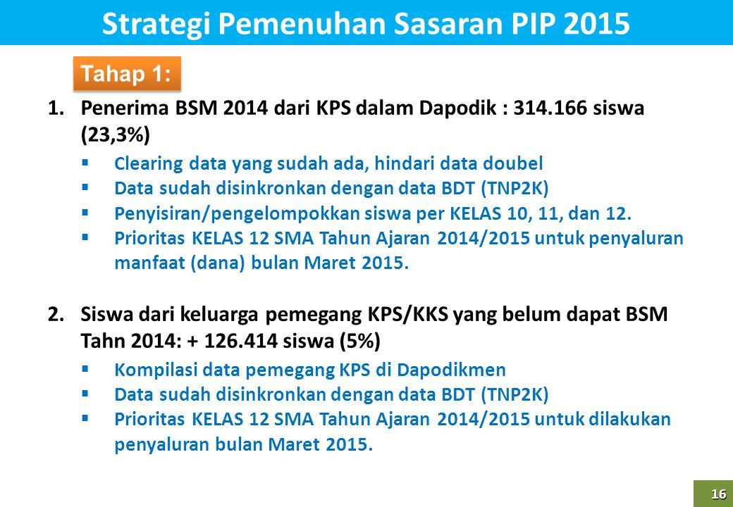 16 16 1.Penerima BSM 2014 dari KPS dalam Dapodik : 314.166 siswa (23,3%)  Clearing data yang sudah ada, hindari data doubel  Data sudah disinkronkan