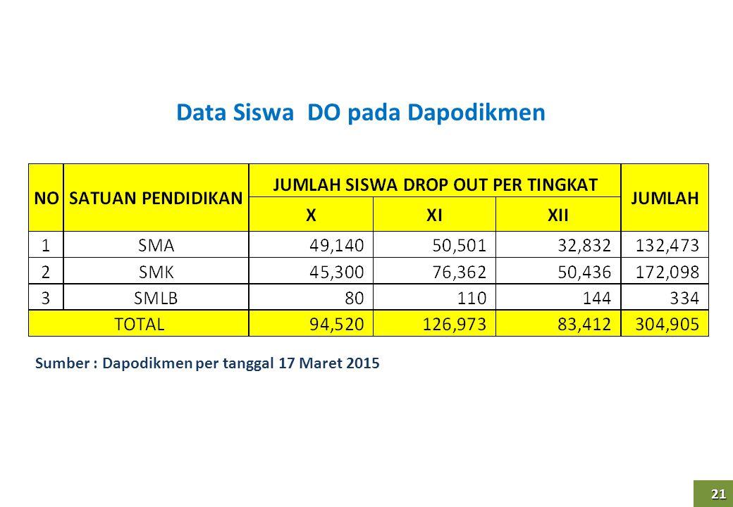 21 21 Data Siswa DO pada Dapodikmen Sumber : Dapodikmen per tanggal 17 Maret 2015