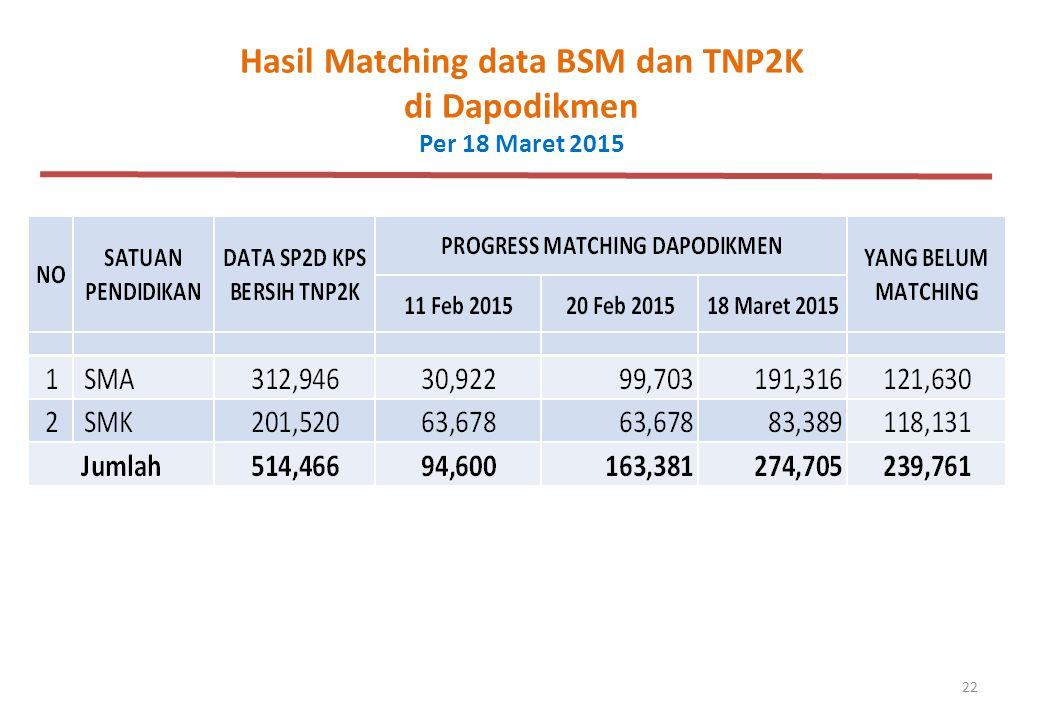22 Hasil Matching data BSM dan TNP2K di Dapodikmen Per 18 Maret 2015