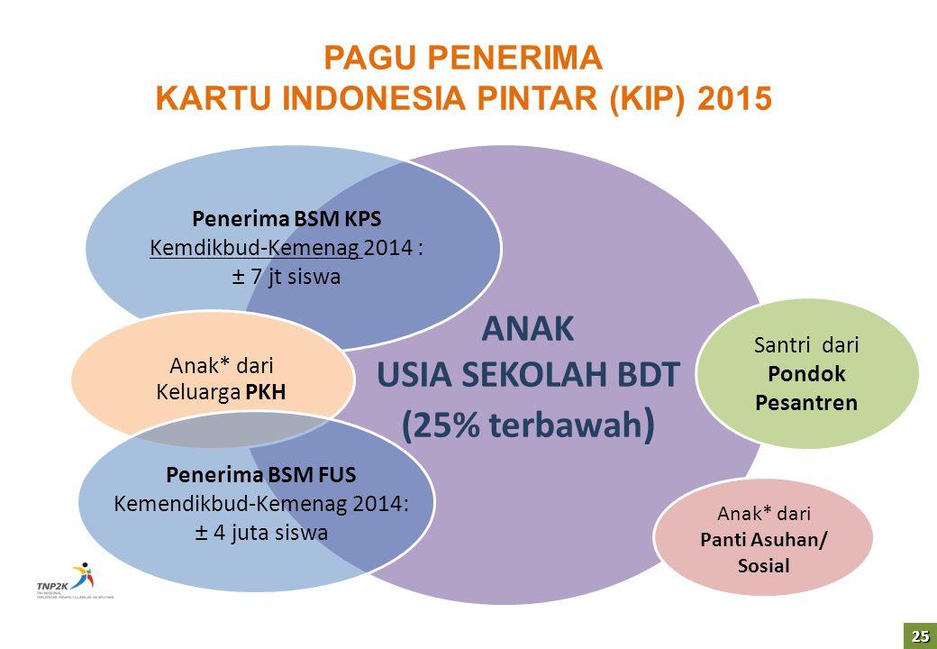 25 PAGU PENERIMA KARTU INDONESIA PINTAR (KIP) 2015 ANAK USIA SEKOLAH BDT (25% terbawah ) Penerima BSM KPS Kemdikbud-Kemenag 2014 : ± 7 jt siswa Anak*