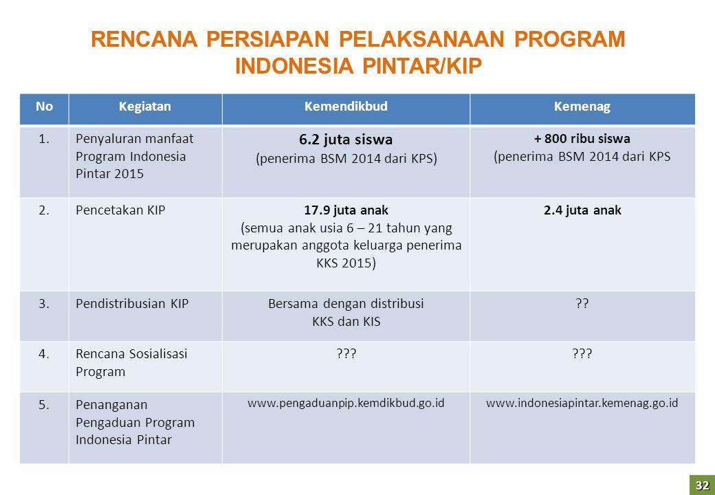 32 RENCANA PERSIAPAN PELAKSANAAN PROGRAM INDONESIA PINTAR/KIP NoKegiatanKemendikbudKemenag 1.Penyaluran manfaat Program Indonesia Pintar 2015 6.2 juta