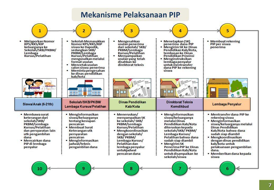 8 8 DISDIK KAB/KOTA SISWA melapor membawa KPS/KKS/KIP DAPODIK Verifikasi Indonesia Pintar (VIP) DAPODIK Mekanisme Pengusulan Penerima PIP – KPS/KKS 1 1 Sekolah/SKB/PKBM/lembaga kursus ANAK mendaftar sebagai calon siswa/peserta membawa No KPS/KKS/KIP SEKOLAH 1.menerima pendaftaran/ mengentri/meng-up- date data siswa (nomor KPS/KKS/ KIP) ke Dapodik 2.Mengusulkan siswa dari FUS 2 2 1.Mengesahkan usulan Sek/SKB/PKBM/ LKP 2.Meneruskan usulan calon penerima ke Kemdikbud (direktorat terkait) KEMDIKBUD (Dit.